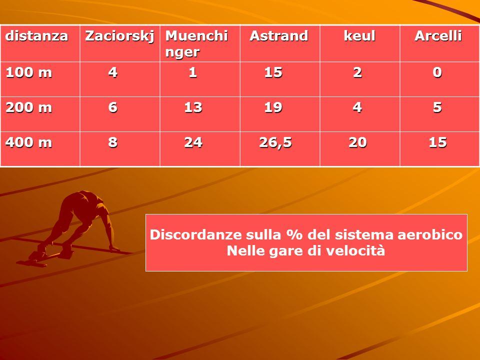 distanzaZaciorskj Muenchi nger Astrand Astrand keul keul Arcelli Arcelli 100 m 4 1 15 15 2 0 200 m 6 13 13 19 19 4 5 400 m 8 24 24 26,5 26,5 20 20 15 15 Discordanze sulla % del sistema aerobico Nelle gare di velocità