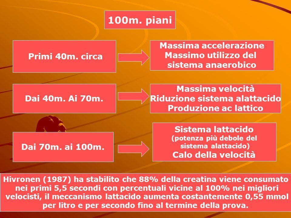 100m. piani Primi 40m. circa Massima accelerazione Massimo utilizzo del sistema anaerobico Dai 40m. Ai 70m. Massima velocità Riduzione sistema alattac