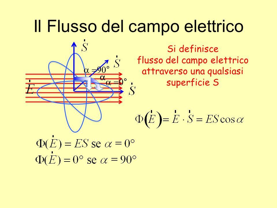 Il Flusso del campo elettrico Si definisce flusso del campo elettrico attraverso una qualsiasi superficie S