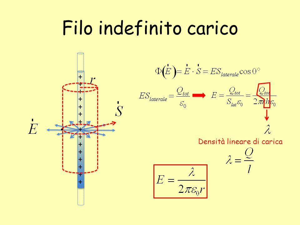 Filo indefinito carico + + + + + + + + + + + + + + + Densità lineare di carica