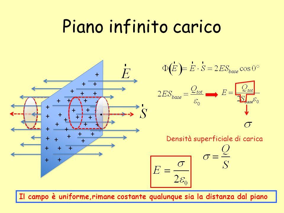 + + + + + + + + + + + + + + + + + + + + + + + + + + + + + + ++ + + + Piano infinito carico Densità superficiale di carica Il campo è uniforme,rimane c