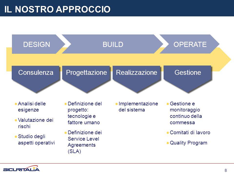 IL NOSTRO APPROCCIO Analisi delle esigenze Valutazione dei rischi Studio degli aspetti operativi DESIGN BUILDOPERATE Consulenza Progettazione Realizza