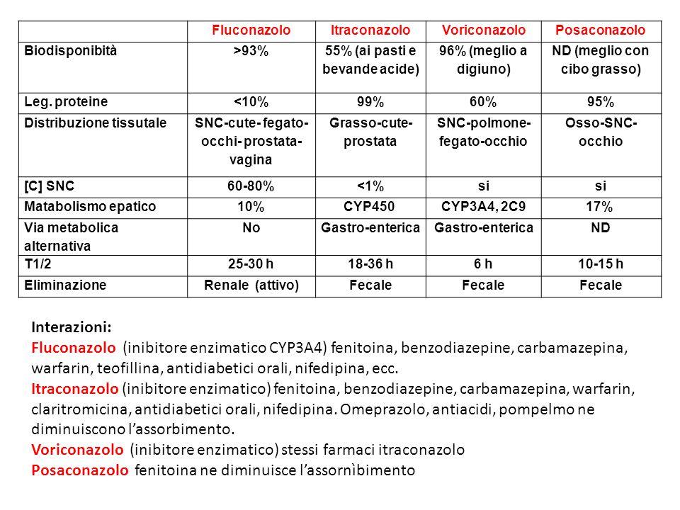FluconazoloItraconazoloVoriconazoloPosaconazolo Biodisponibità>93% 55% (ai pasti e bevande acide) 96% (meglio a digiuno) ND (meglio con cibo grasso) L