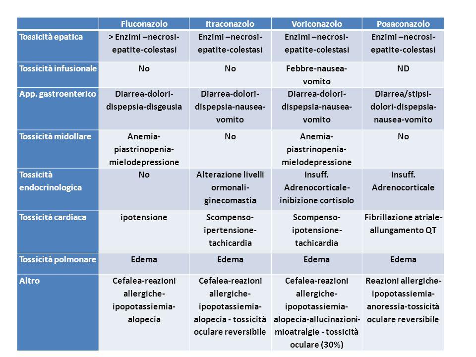 FluconazoloItraconazoloVoriconazoloPosaconazolo Tossicità epatica > Enzimi –necrosi- epatite-colestasi Enzimi –necrosi- epatite-colestasi Tossicità in