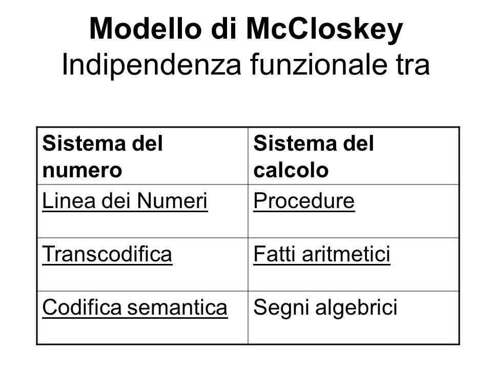 Modello di McCloskey Indipendenza funzionale tra Sistema del numero Sistema del calcolo Linea dei NumeriProcedure TranscodificaFatti aritmetici Codifi