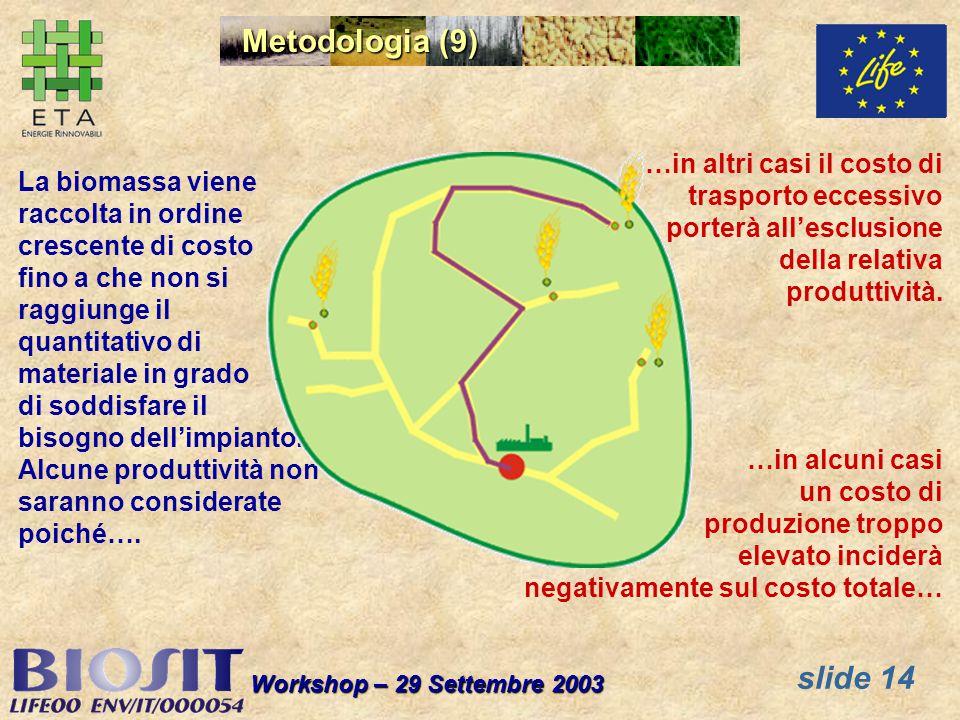 slide 14 Workshop – 29 Settembre 2003 Metodologia (9) La biomassa viene raccolta in ordine crescente di costo fino a che non si raggiunge il quantitativo di materiale in grado di soddisfare il bisogno dellimpianto.