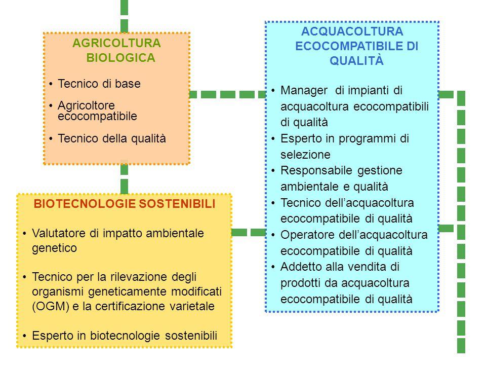 AGRICOLTURA BIOLOGICA Tecnico di base Agricoltore ecocompatibile Tecnico della qualità BIOTECNOLOGIE SOSTENIBILI Valutatore di impatto ambientale gene