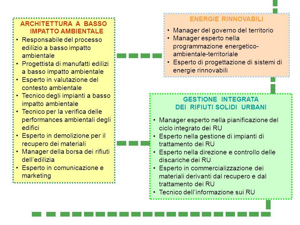 ARCHITETTURA A BASSO IMPATTO AMBIENTALE Responsabile del processo edilizio a basso impatto ambientale Progettista di manufatti edilizi a basso impatto