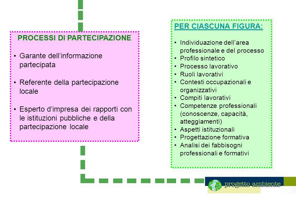 PROCESSI DI PARTECIPAZIONE Garante dellinformazione partecipata Referente della partecipazione locale Esperto dimpresa dei rapporti con le istituzioni