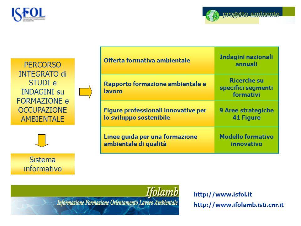 PERCORSO INTEGRATO di STUDI e INDAGINI su FORMAZIONE e OCCUPAZIONE AMBIENTALE Offerta formativa ambientale Indagini nazionali annuali Rapporto formazi