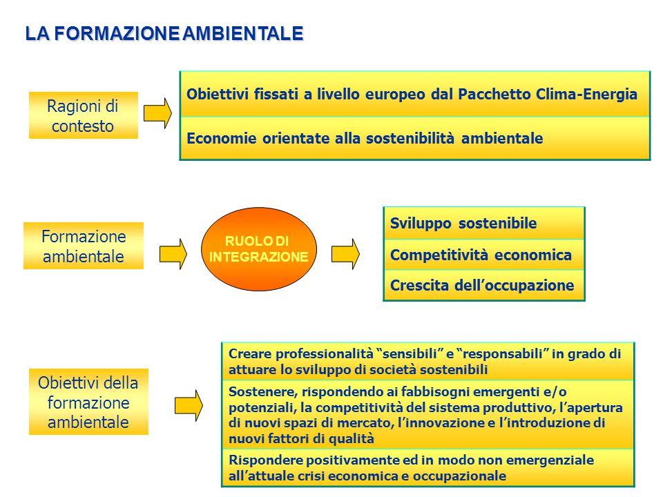 Ragioni di contesto Obiettivi fissati a livello europeo dal Pacchetto Clima-Energia Economie orientate alla sostenibilità ambientale Formazione ambien