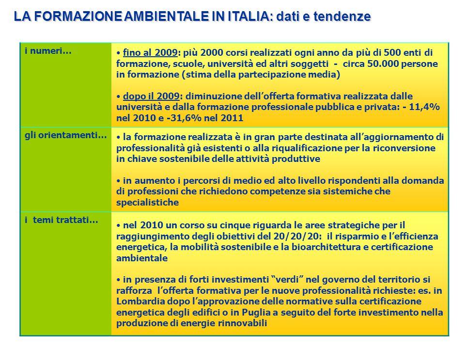 LA FORMAZIONE AMBIENTALE IN ITALIA: dati e tendenze i numeri… fino al 2009: più 2000 corsi realizzati ogni anno da più di 500 enti di formazione, scuo