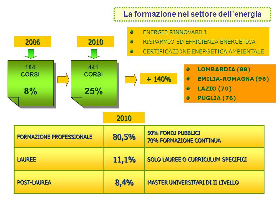 LOMBARDIA (88) EMILIA-ROMAGNA (96) LAZIO (70) PUGLIA (76) 184 CORSI 8% 184 CORSI 8% La formazione nel settore dellenergia 20062010 441 CORSI 25% 441 C