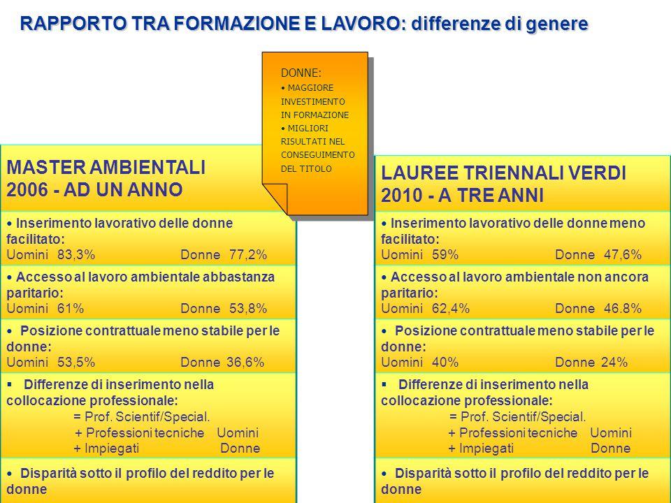 RAPPORTO TRA FORMAZIONE E LAVORO: differenze di genere MASTER AMBIENTALI 2006 - AD UN ANNO Inserimento lavorativo delle donne facilitato: Uomini 83,3%