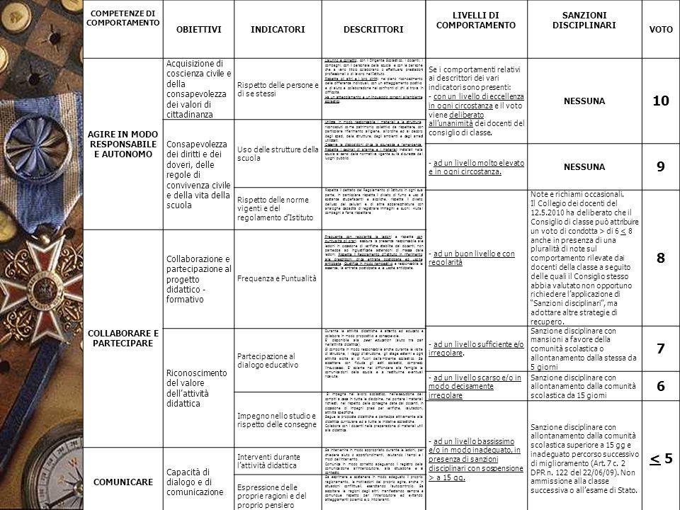 29/05/20146 COMPETENZE DI COMPORTAMENTO OBIETTIVIINDICATORIDESCRITTORI LIVELLI DI COMPORTAMENTO SANZIONI DISCIPLINARI VOTO AGIRE IN MODO RESPONSABILE