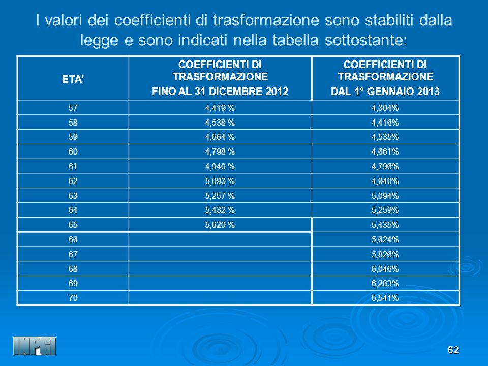 62 I valori dei coefficienti di trasformazione sono stabiliti dalla legge e sono indicati nella tabella sottostante: ETA COEFFICIENTI DI TRASFORMAZIONE FINO AL 31 DICEMBRE 2012 COEFFICIENTI DI TRASFORMAZIONE DAL 1° GENNAIO 2013 574,419 %4,304% 584,538 %4,416% 594,664 %4,535% 604,798 %4,661% 614,940 %4,796% 625,093 %4,940% 635,257 %5,094% 645,432 %5,259% 655,620 %5,435% 665,624% 675,826% 686,046% 696,283% 706,541%