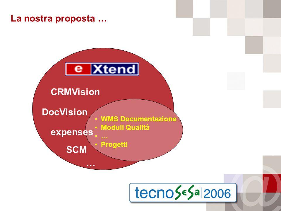 La nostra proposta … WMS Documentazione Moduli Qualità … Progetti CRMVision DocVision expenses SCM …