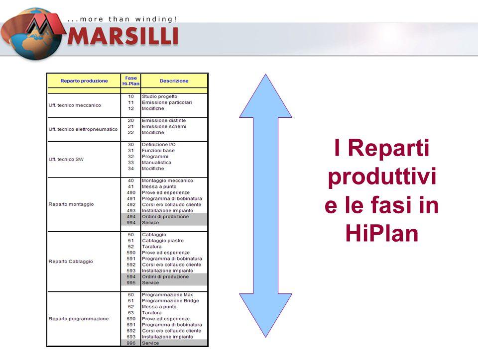I Reparti produttivi e le fasi in HiPlan