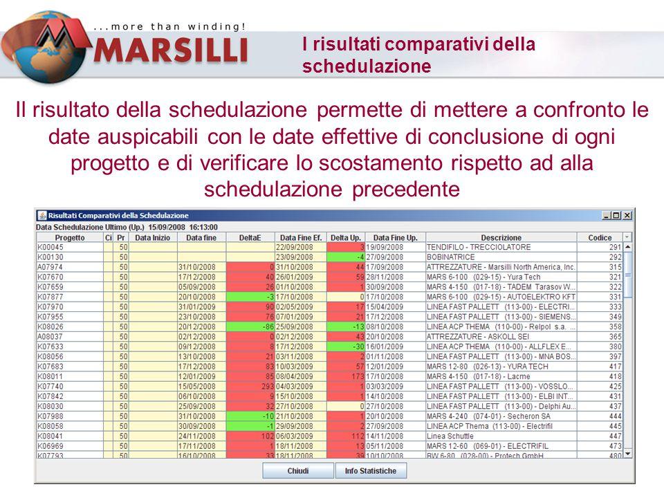 I risultati comparativi della schedulazione Il risultato della schedulazione permette di mettere a confronto le date auspicabili con le date effettive di conclusione di ogni progetto e di verificare lo scostamento rispetto ad alla schedulazione precedente