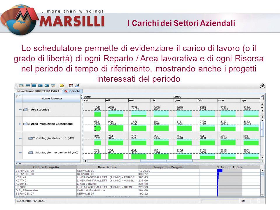 I Carichi dei Settori Aziendali Lo schedulatore permette di evidenziare il carico di lavoro (o il grado di libertà) di ogni Reparto / Area lavorativa