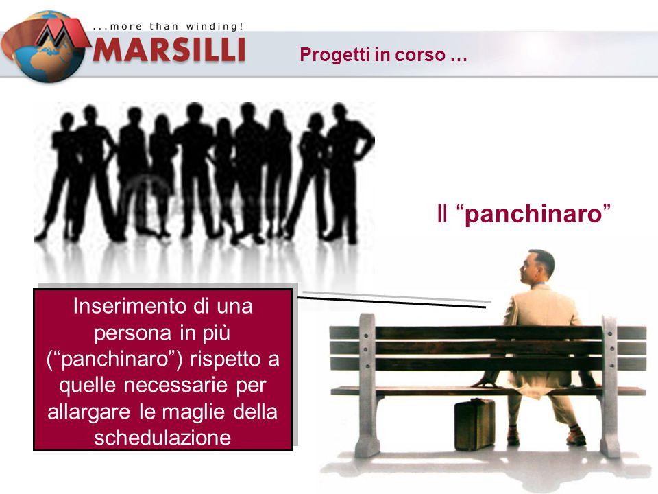 Progetti in corso … Il panchinaro Inserimento di una persona in più (panchinaro) rispetto a quelle necessarie per allargare le maglie della schedulazione