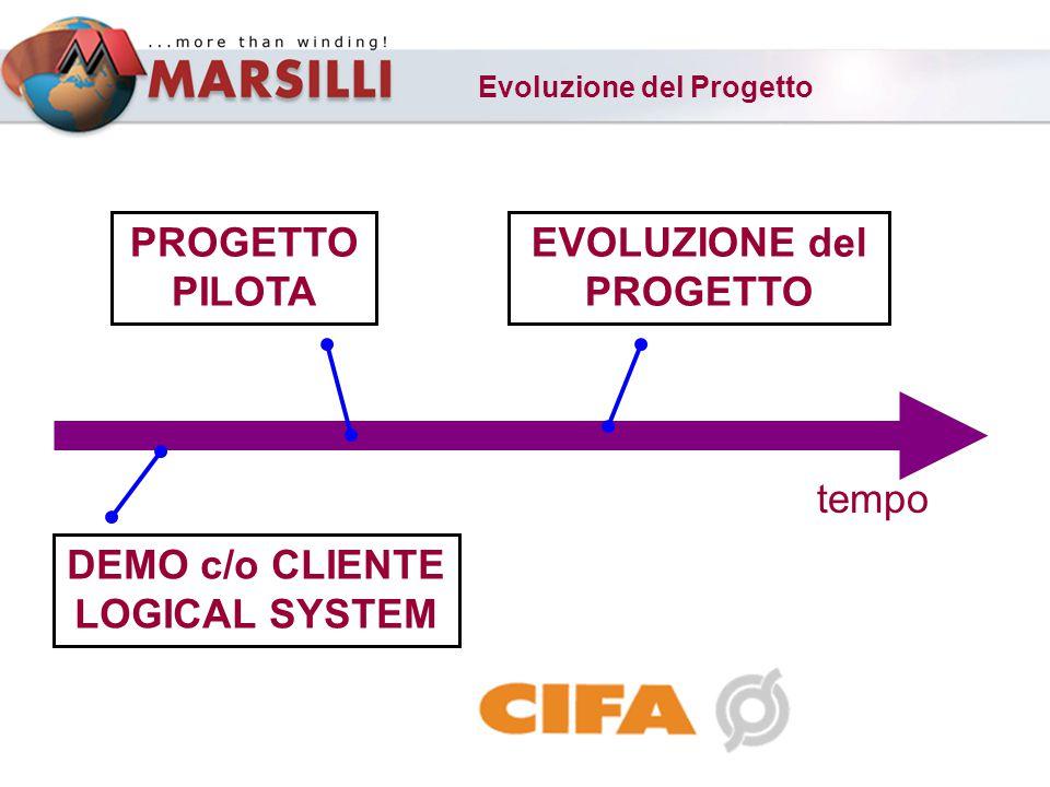 Evoluzione del Progetto DEMO c/o CLIENTE LOGICAL SYSTEM PROGETTO PILOTA EVOLUZIONE del PROGETTO tempo