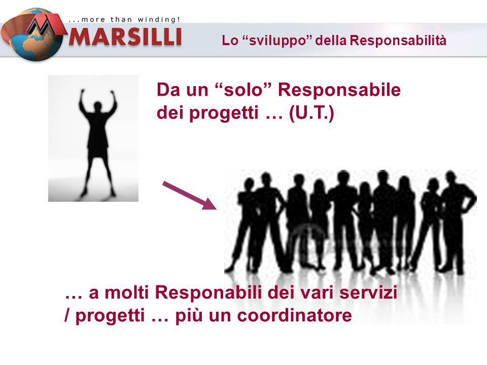 Lo sviluppo della Responsabilità Da un solo Responsabile dei progetti … (U.T.) … a molti Responabili dei vari servizi / progetti … più un coordinatore