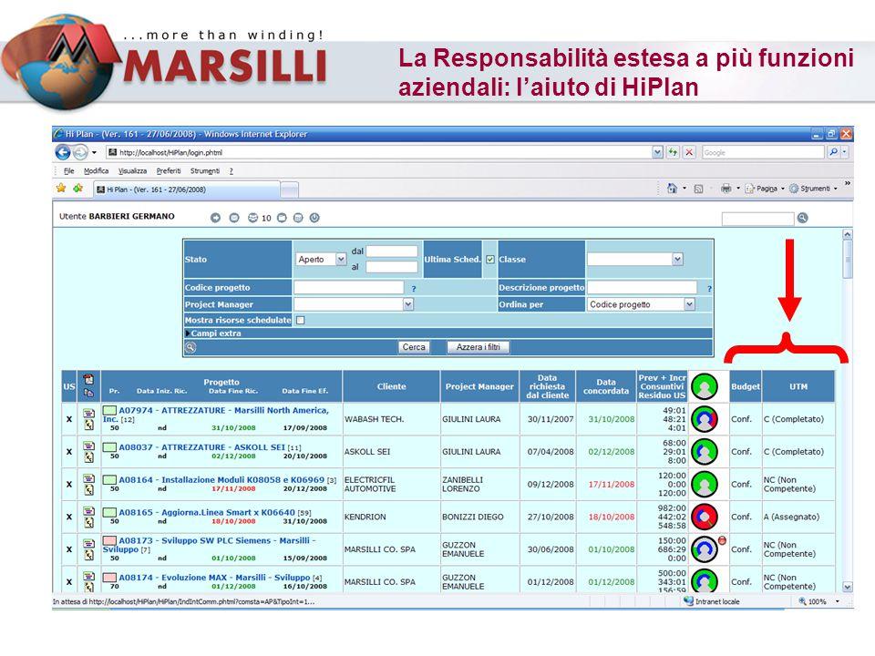La Responsabilità estesa a più funzioni aziendali: laiuto di HiPlan