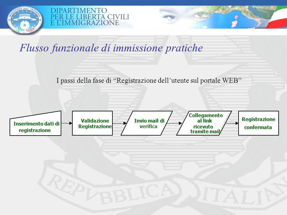 Flusso funzionale di immissione pratiche Inserimento dati di registrazione Validazione Registrazione Invio mail di verifica Collegamento al link ricevuto tramite mail Registrazione confermata I passi della fase di Registrazione dellutente sul portale WEB