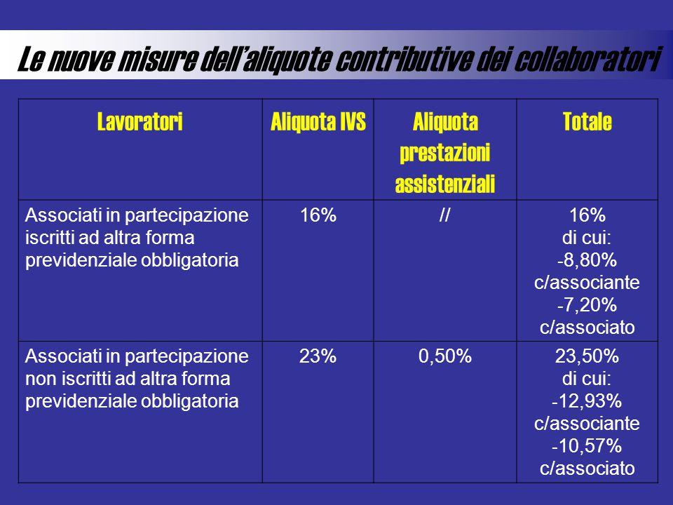Le nuove misure dellaliquote contributive dei collaboratori LavoratoriAliquota IVSAliquota prestazioni assistenziali Totale Associati in partecipazion