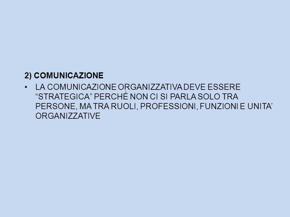 2) COMUNICAZIONE LA COMUNICAZIONE ORGANIZZATIVA DEVE ESSERE STRATEGICA PERCHÉ NON CI SI PARLA SOLO TRA PERSONE, MA TRA RUOLI, PROFESSIONI, FUNZIONI E