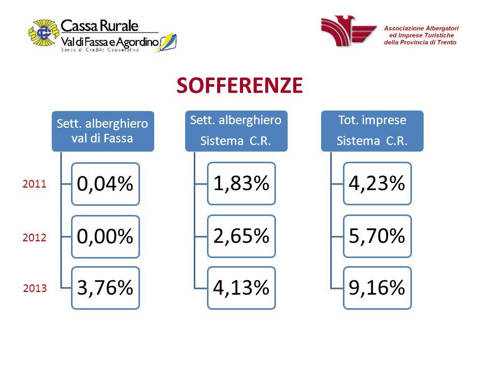 Sett. alberghiero Sistema C.R. 1,83%2,65%4,13% Sett.