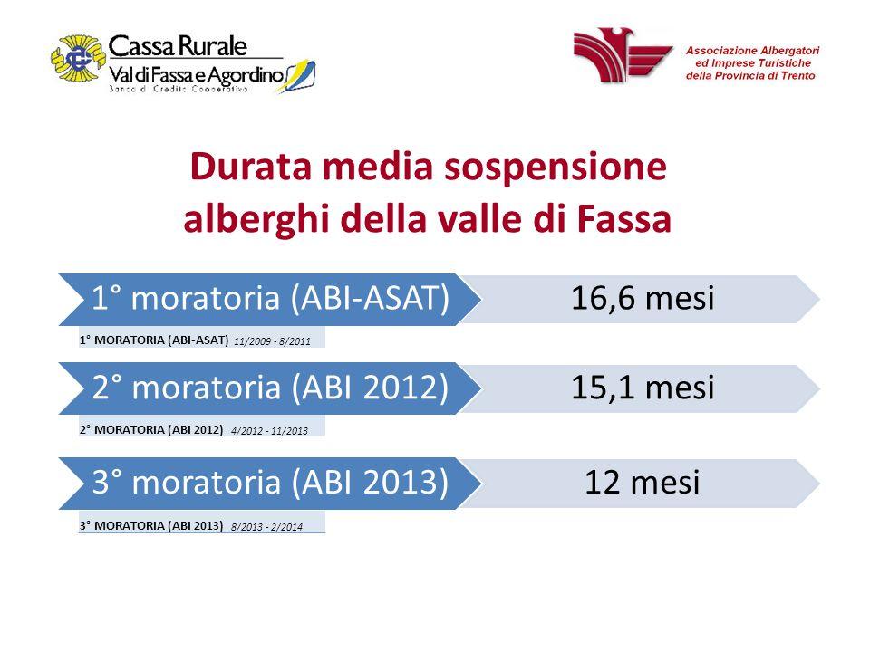 1° moratoria (ABI-ASAT) 16,6 mesi 2° moratoria (ABI 2012) 15,1 mesi 3° moratoria (ABI 2013) 12 mesi Durata media sospensione alberghi della valle di Fassa 1° MORATORIA (ABI-ASAT) 11/2009 - 8/2011 2° MORATORIA (ABI 2012) 4/2012 - 11/2013 3° MORATORIA (ABI 2013) 8/2013 - 2/2014
