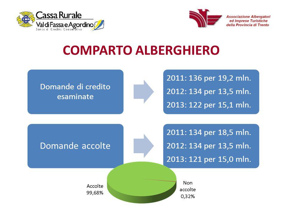 Domande di credito esaminate 2011: 136 per 19,2 mln.