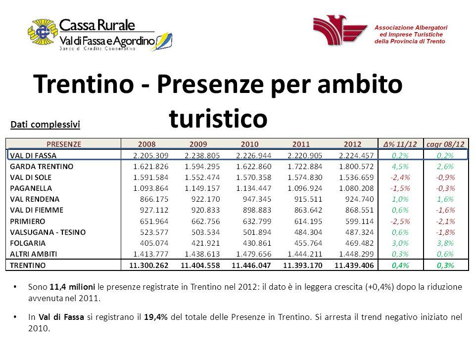 17 Trentino - Presenze per ambito turistico Sono 11,4 milioni le presenze registrate in Trentino nel 2012: il dato è in leggera crescita (+0,4%) dopo la riduzione avvenuta nel 2011.