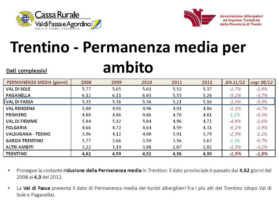 18 Trentino - Permanenza media per ambito Elaborazione Scouting su dati del Servizio Statistica PAT.
