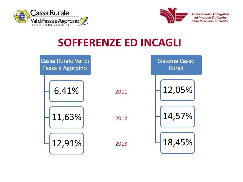 Cassa Rurale Val di Fassa e Agordino 0,95%1,10%2,66% Sistema Casse Rurali 3,40%4,56%7,04% 2011 2012 2013...DI CUI SOLO SOFFERENZE..