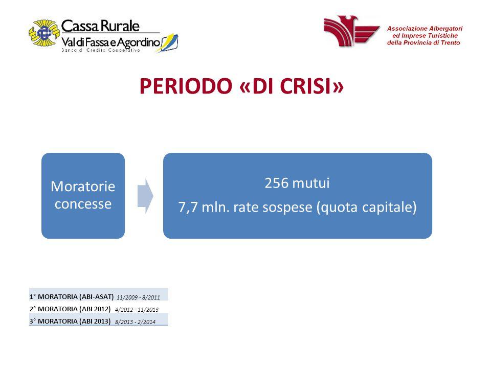 PERIODO «DI CRISI» Moratorie concesse 256 mutui 7,7 mln.