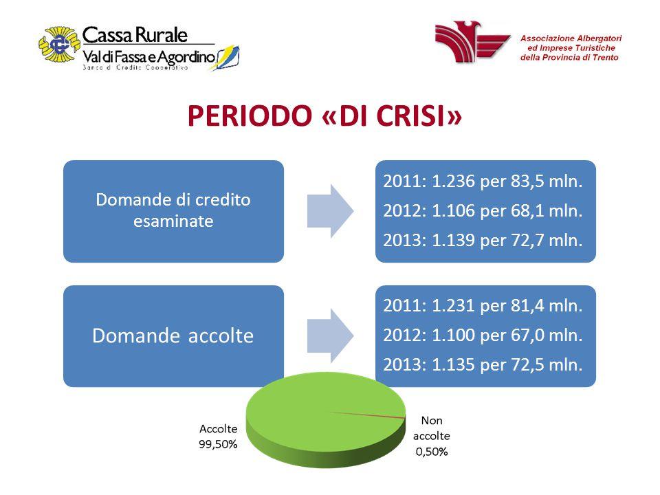 PERIODO «DI CRISI» Domande di credito esaminate 2011: 1.236 per 83,5 mln.