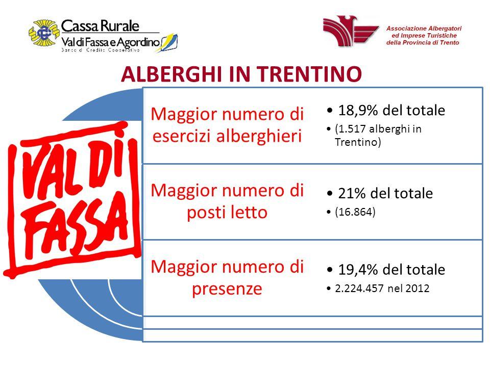 Maggior numero di esercizi alberghieri Maggior numero di posti letto Maggior numero di presenze 18,9% del totale (1.517 alberghi in Trentino) 21% del totale (16.864) 19,4% del totale 2.224.457 nel 2012 ALBERGHI IN TRENTINO