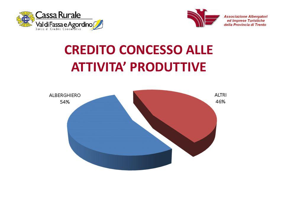 CREDITO CONCESSO ALLE ATTIVITA PRODUTTIVE