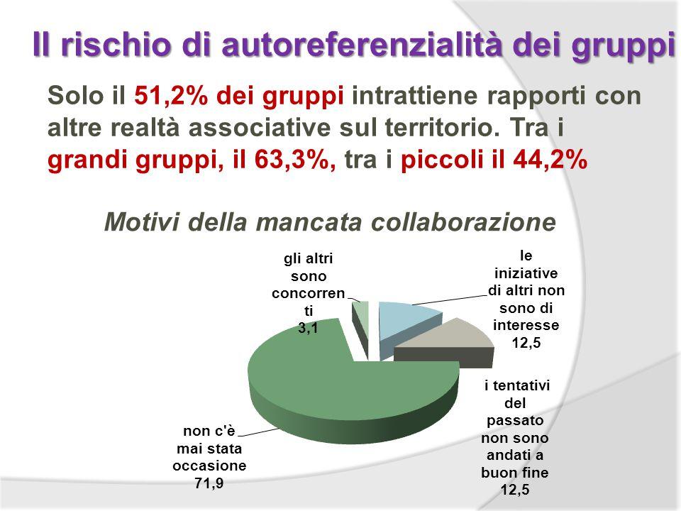 Il rischio di autoreferenzialità dei gruppi Solo il 51,2% dei gruppi intrattiene rapporti con altre realtà associative sul territorio.