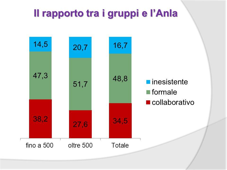 Il rapporto tra i gruppi e lAnla
