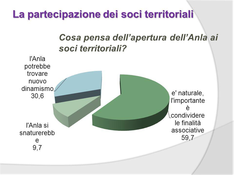 La partecipazione dei soci territoriali Cosa pensa dellapertura dellAnla ai soci territoriali