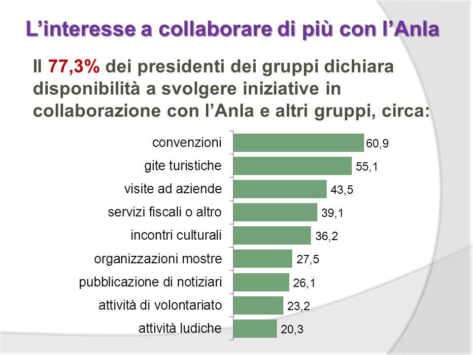 Linteresse a collaborare di più con lAnla Il 77,3% dei presidenti dei gruppi dichiara disponibilità a svolgere iniziative in collaborazione con lAnla e altri gruppi, circa: