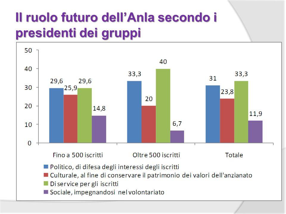 Il ruolo futuro dellAnla secondo i presidenti dei gruppi