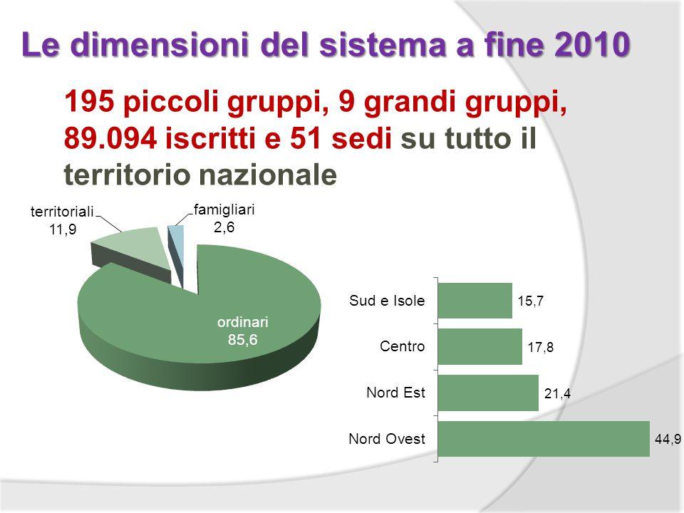 Le dimensioni del sistema a fine 2010 195 piccoli gruppi, 9 grandi gruppi, 89.094 iscritti e 51 sedi su tutto il territorio nazionale