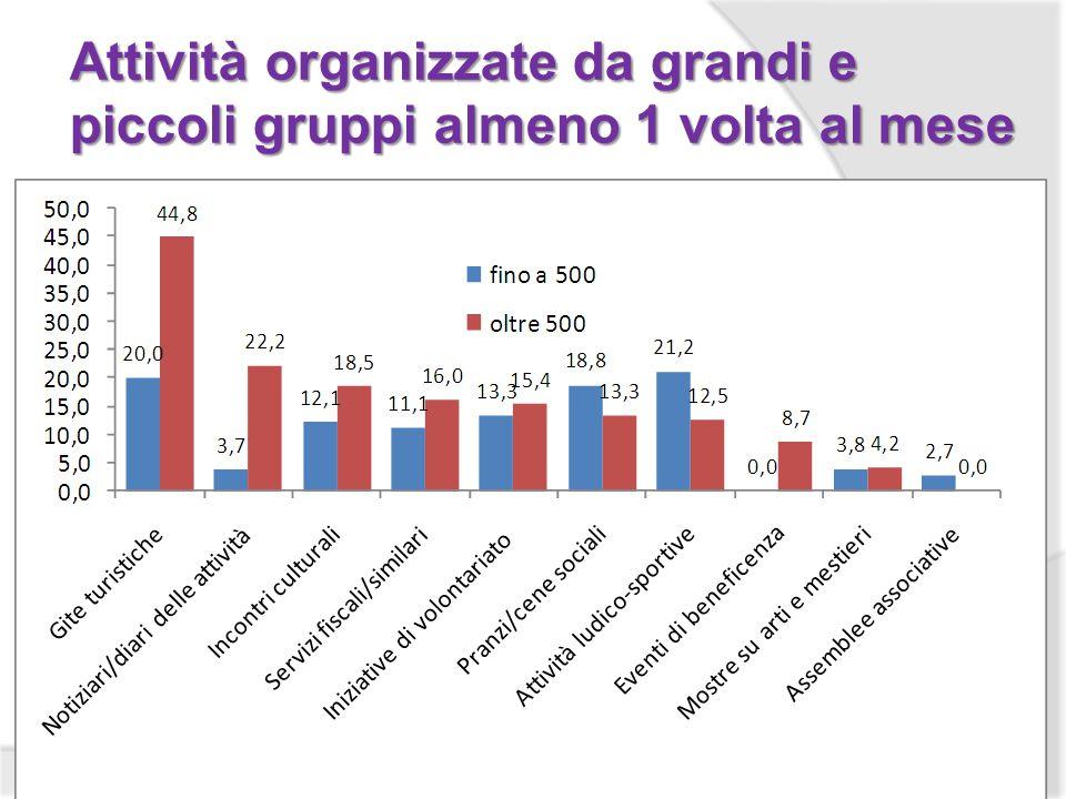 Attività organizzate da grandi e piccoli gruppi almeno 1 volta al mese