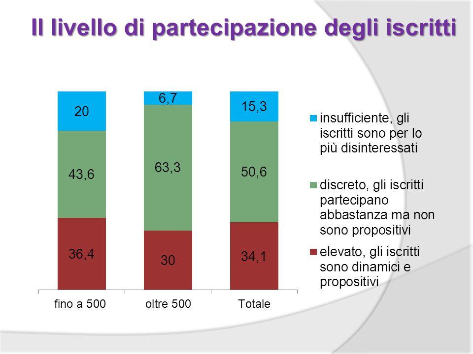 Il livello di partecipazione degli iscritti