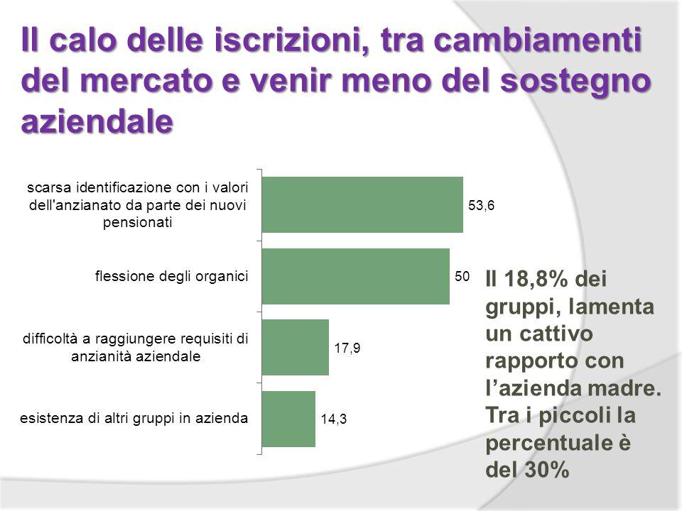 Il calo delle iscrizioni, tra cambiamenti del mercato e venir meno del sostegno aziendale Il 18,8% dei gruppi, lamenta un cattivo rapporto con lazienda madre.